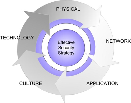 Security_Strategy